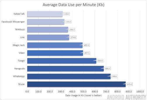 voice-data-app-usage-per-min-710